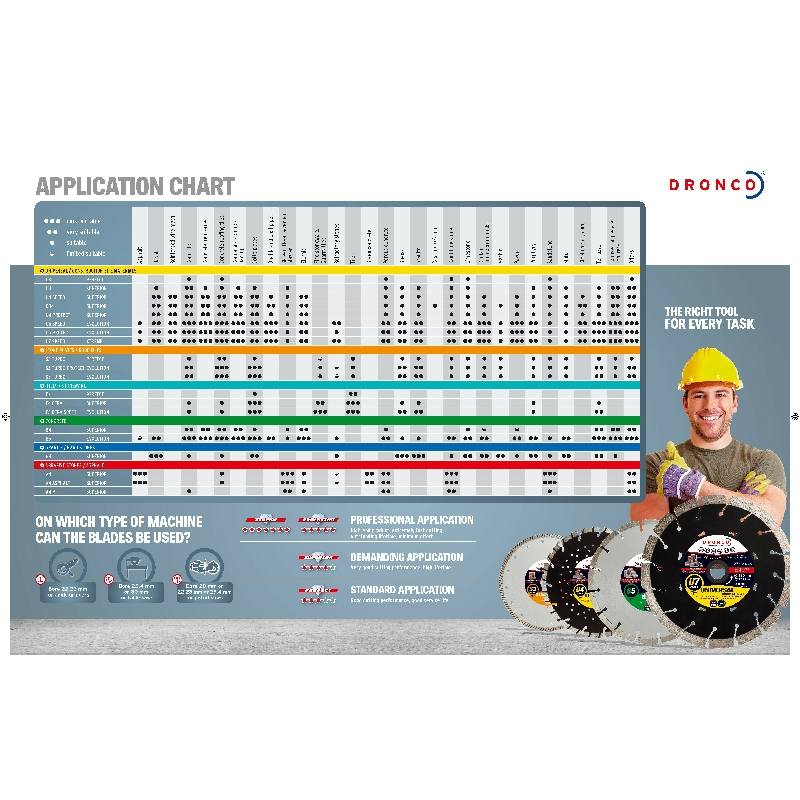 Application Chart For Diamond Blades